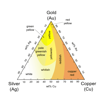 Ag-Au-Cu-colours