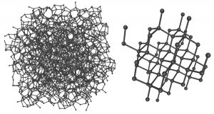 Amorphous vs Crystalline structure