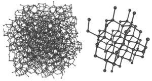 Amorphous vs Crystalline structure