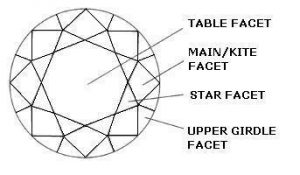 The Crown is Comprised of the Table, Main, Star and Girdle Facets.