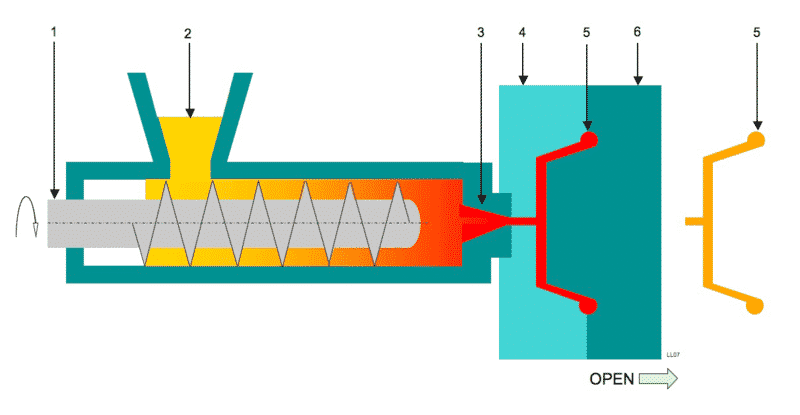Injection moulding process.png