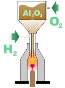 Verneuil process diagram svg