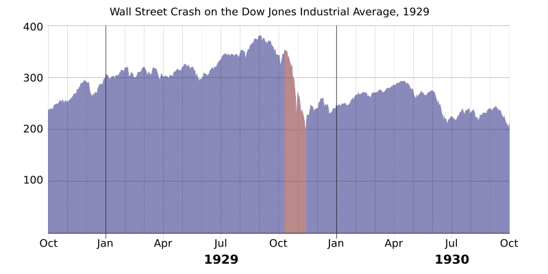 1929 wall street crash graph svg.png