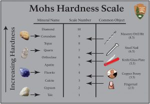 Moh's Scale of Hardness. Photo Courtesy of the National Park Service.