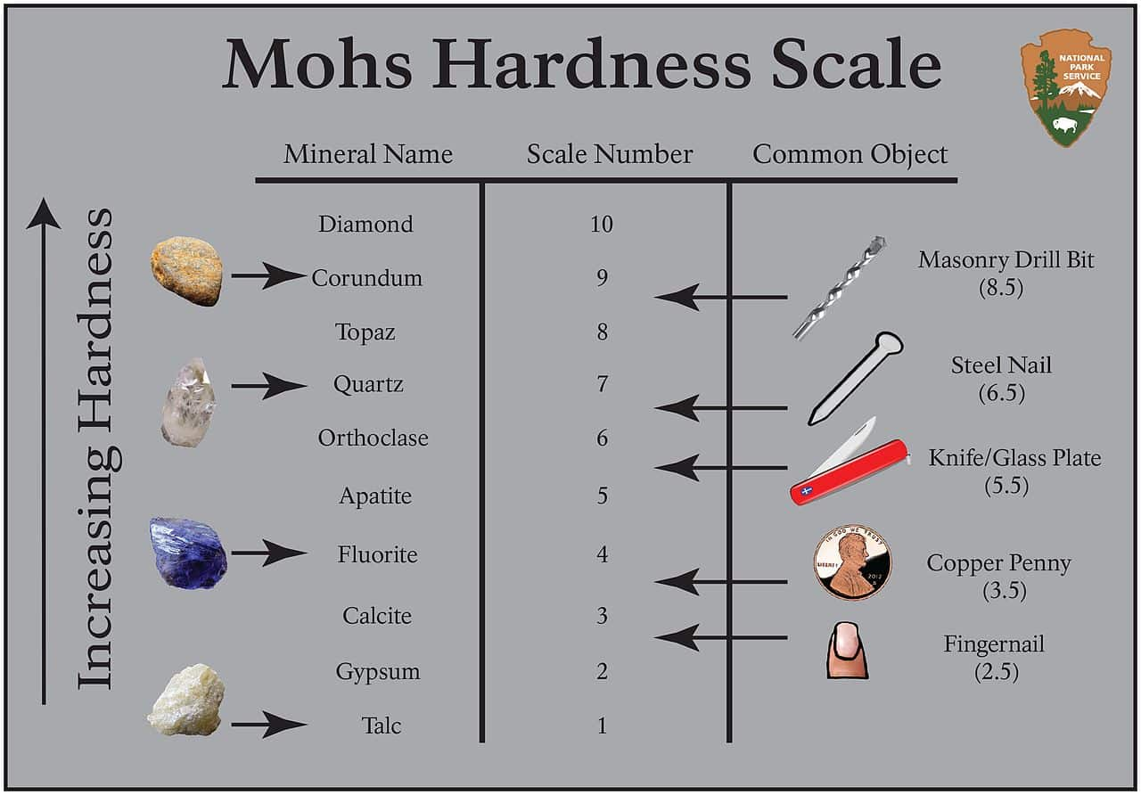 Moh's Scale